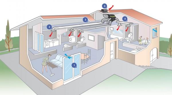 modes-de-ventilation