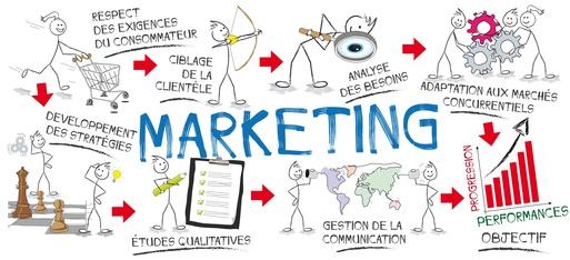 Le technique marketing du second écran